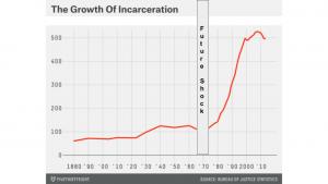 Growth of Incarceration